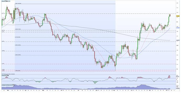 分析师:英镑日线图金叉势头仍在延续 但大选提振效果或已被消化