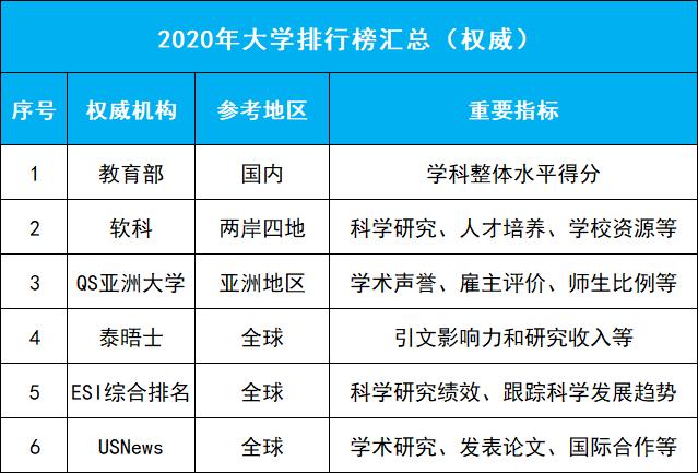 2020年QS、软科等六大权威大学排行榜集齐!高中生择校最新参考