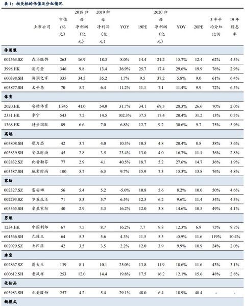 东吴纺服   本周聚焦安踏年报预喜、波司登转债发行