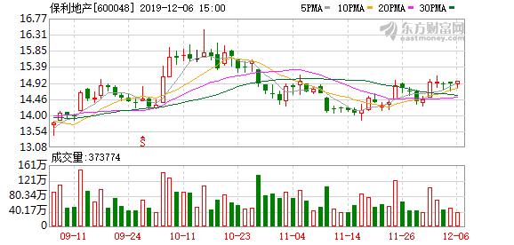 保利地产:前11月签约销售金额4197.15元 同比增13.96%