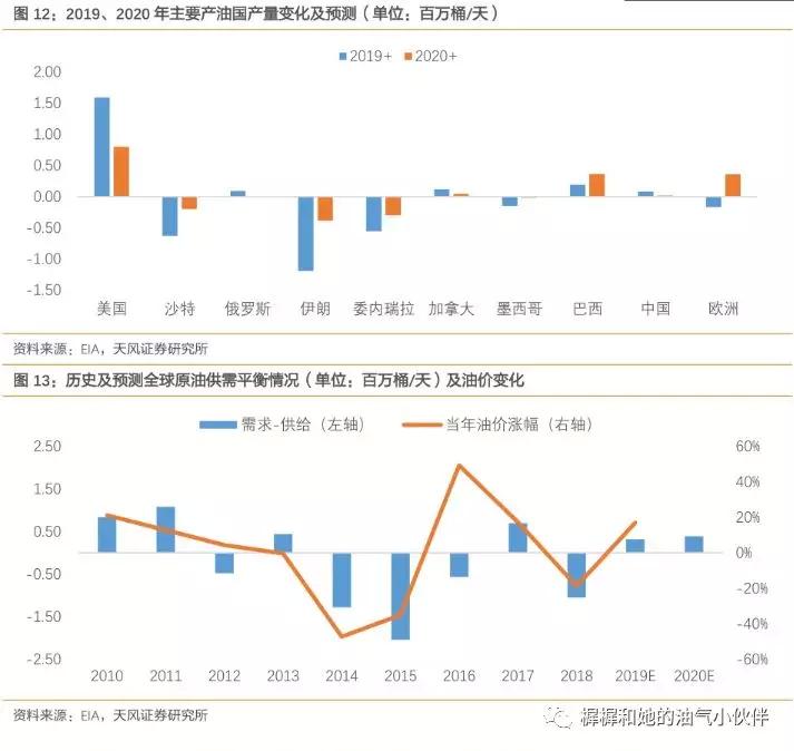 2020年石化行业投资策略:油价不宜悲观,天然气将现变局