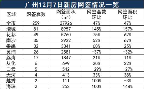 市场成交|12月7日广州新房网签259套 增城涨145%重回第一