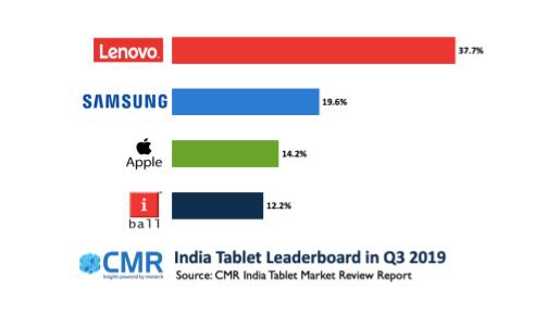 CMR:2019年Q3印度平板电脑市场