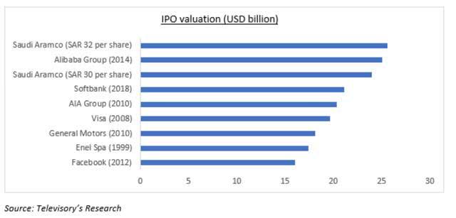 将击败阿里成为最大的IPO?沙特的石油猛兽即将公开上市