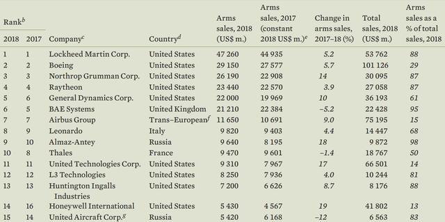 斯德哥尔摩国际和平研究所发布最新全球军火百强榜,前10美国5席