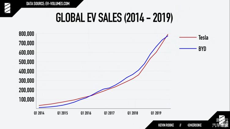 累计销售超过 80 万台 2019 年特斯拉销量超过比亚迪