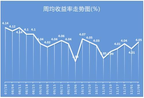 银行理财产品发行市场回归理性 平均预期收益率止跌回升