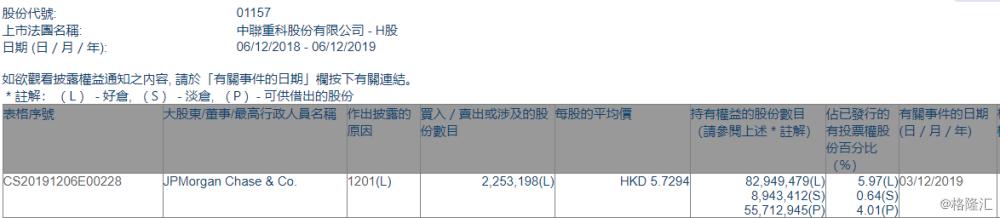 【增减持】中联重科(01157.HK)遭JP Morgan减持225万股