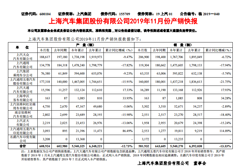 上汽集团前11月销量554万辆,同比下滑13.33%