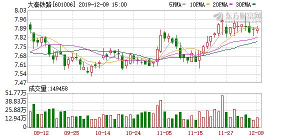 大秦铁路:11月大秦线货物运输量3541万吨 同比减少7.95%