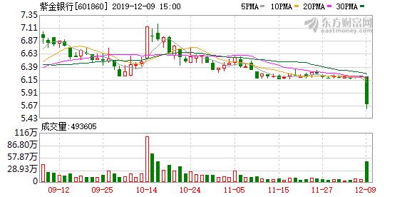 紫金银行今日闪崩 东北证券黑龙江分公司卖出近千万元