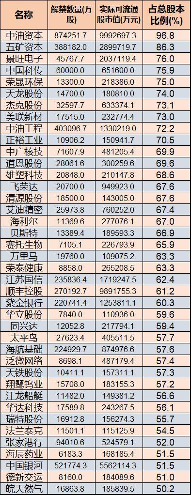 A股明年1月有223家公司股权解禁 张家港行等8只金融股在列