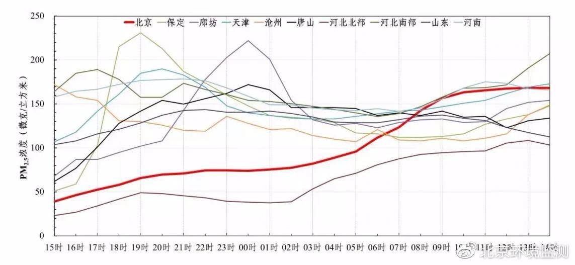 京津冀部分地区PM2.5浓度图。图片来自北京市环境保护监测中心官方微博