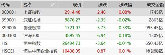 港股复盘:今日港股市场整体收平,融创中国大涨逾4%领涨国指成份股