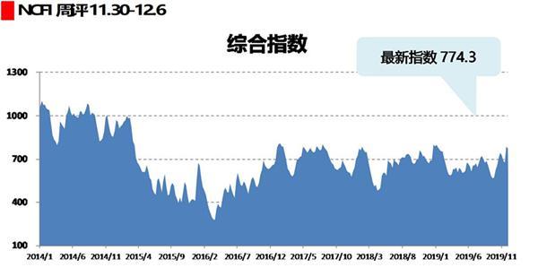 海上丝路指数:运输需求整体平稳 市场运价涨后回落