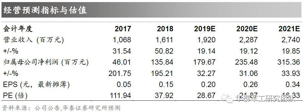 【华泰有色/军工】隆华科技2019年业绩快报点评:电子和军工材料助业绩增超30%