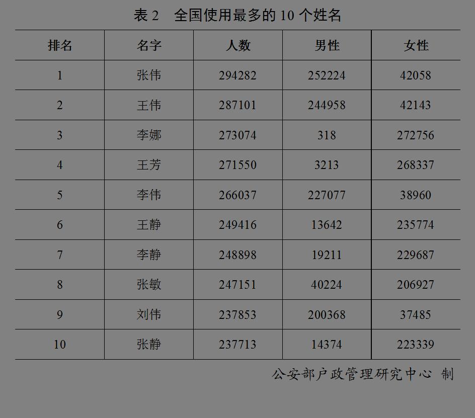 2021年前公安部姓氏人口_2020年姓氏人口普查