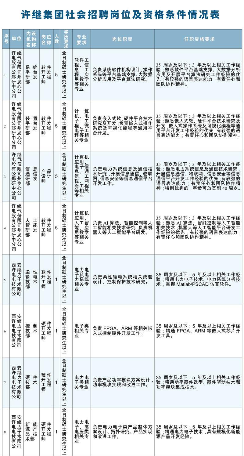 【社招】40岗,70人!国家电网直属产业单位公开招聘