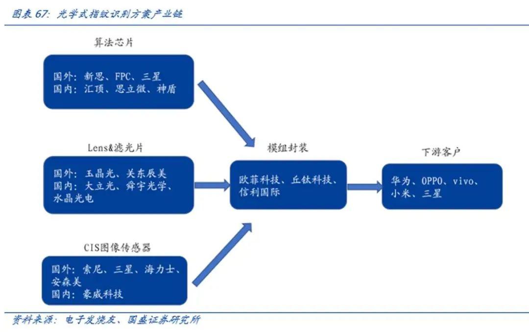 【国盛郑震湘团队】深度:光学赛道量价齐升、格局优化(图61)