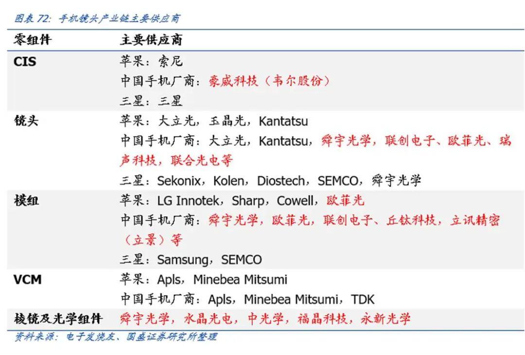 【国盛郑震湘团队】深度:光学赛道量价齐升、格局优化(图66)