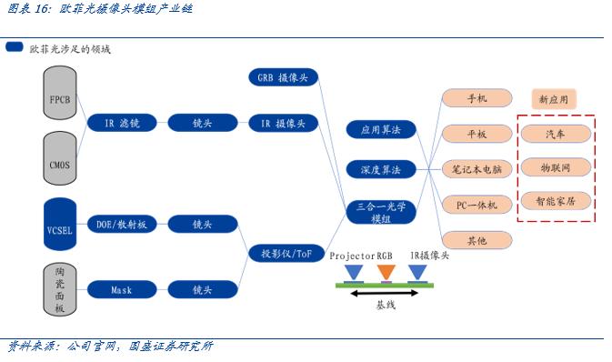【国盛郑震湘团队】深度:光学赛道量价齐升、格局优化(图15)