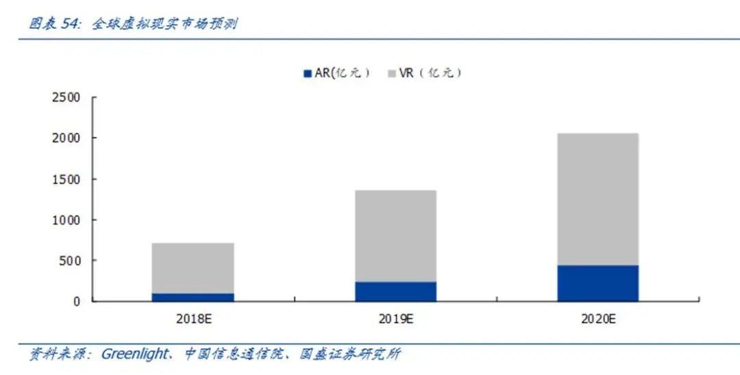 【国盛郑震湘团队】深度:光学赛道量价齐升、格局优化(图48)