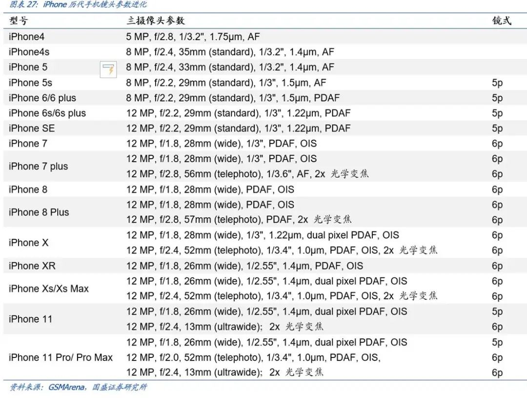 【国盛郑震湘团队】深度:光学赛道量价齐升、格局优化(图24)
