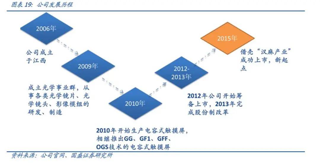 【国盛郑震湘团队】深度:光学赛道量价齐升、格局优化(图18)
