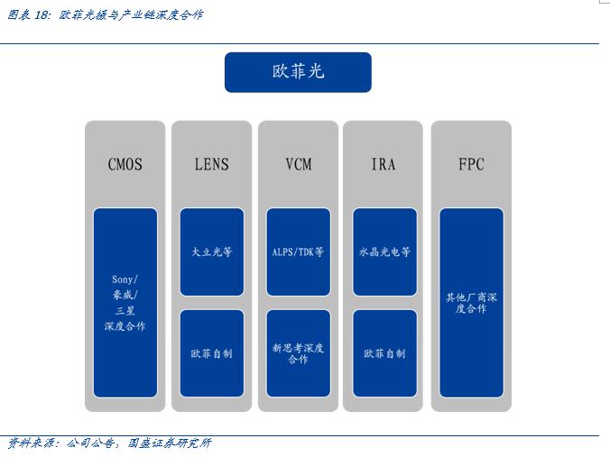 【国盛郑震湘团队】深度:光学赛道量价齐升、格局优化(图17)