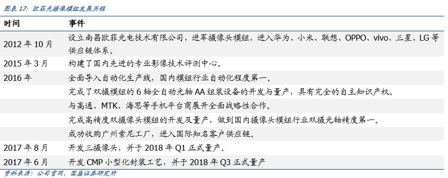 【国盛郑震湘团队】深度:光学赛道量价齐升、格局优化(图16)