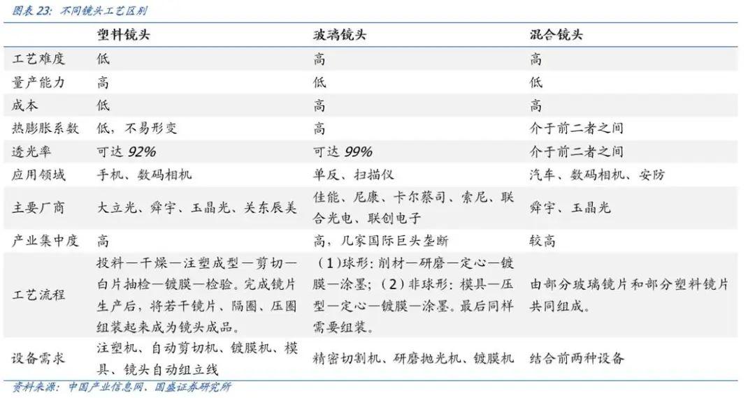 【国盛郑震湘团队】深度:光学赛道量价齐升、格局优化(图21)