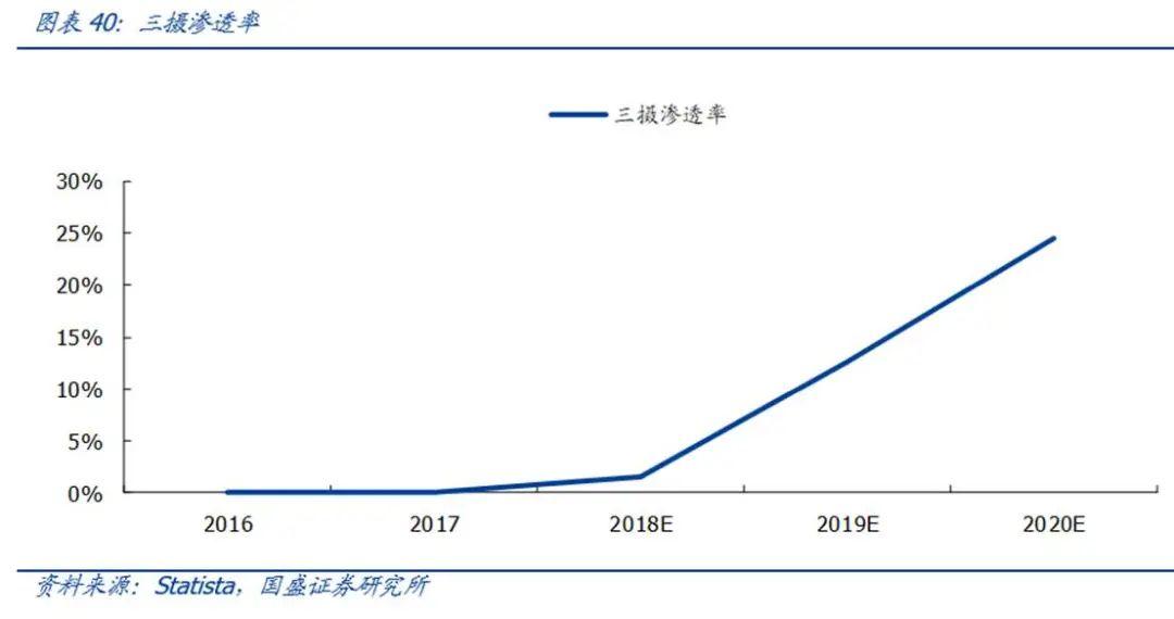 【国盛郑震湘团队】深度:光学赛道量价齐升、格局优化(图35)