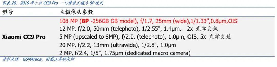 【国盛郑震湘团队】深度:光学赛道量价齐升、格局优化(图25)