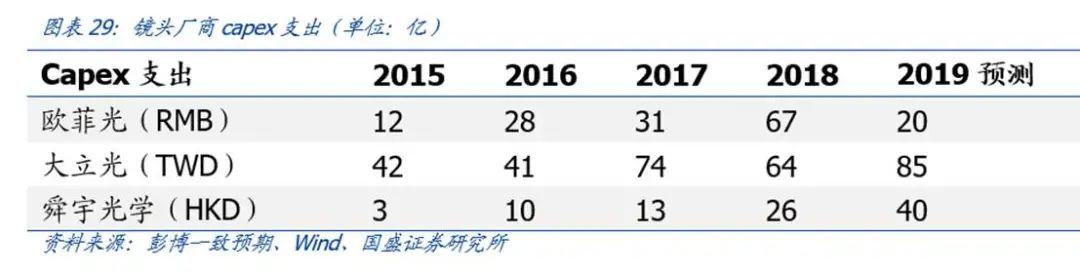 【国盛郑震湘团队】深度:光学赛道量价齐升、格局优化(图26)