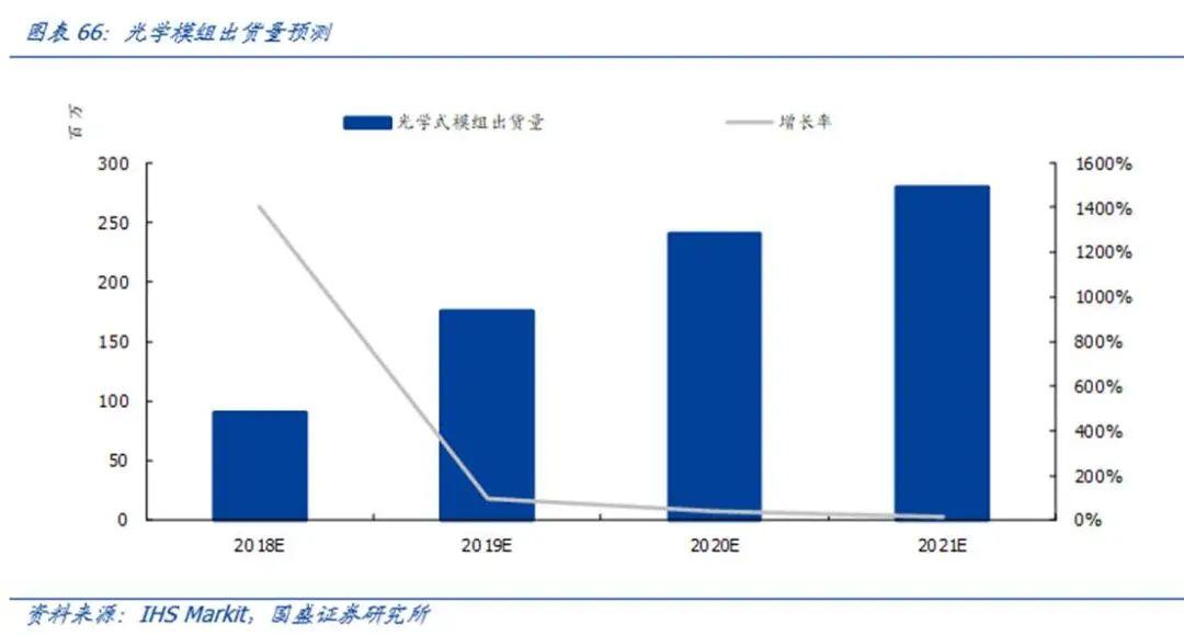 【国盛郑震湘团队】深度:光学赛道量价齐升、格局优化(图60)