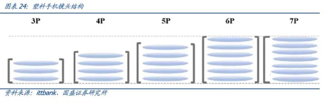 【国盛郑震湘团队】深度:光学赛道量价齐升、格局优化(图22)