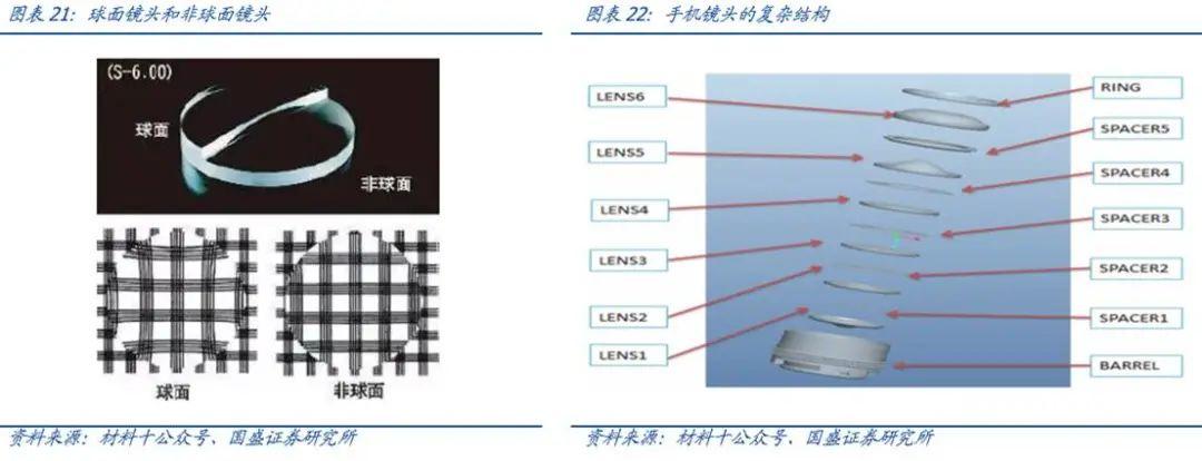 【国盛郑震湘团队】深度:光学赛道量价齐升、格局优化(图20)