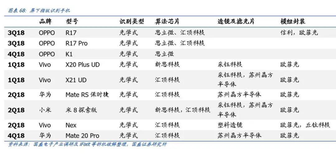 【国盛郑震湘团队】深度:光学赛道量价齐升、格局优化(图62)
