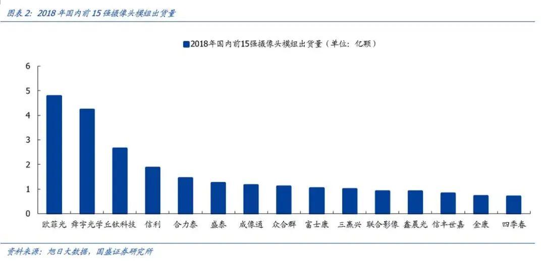 【国盛郑震湘团队】深度:光学赛道量价齐升、格局优化(图3)