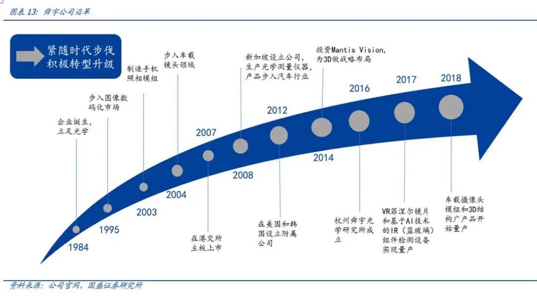 【国盛郑震湘团队】深度:光学赛道量价齐升、格局优化(图12)