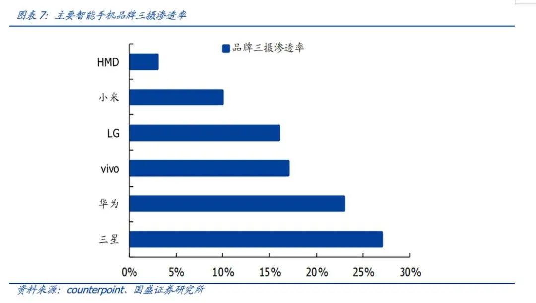 【国盛郑震湘团队】深度:光学赛道量价齐升、格局优化(图7)