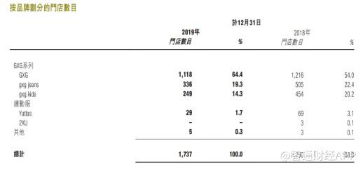 """慕尚集团(01817)重划一条服装""""新零售""""跑道"""