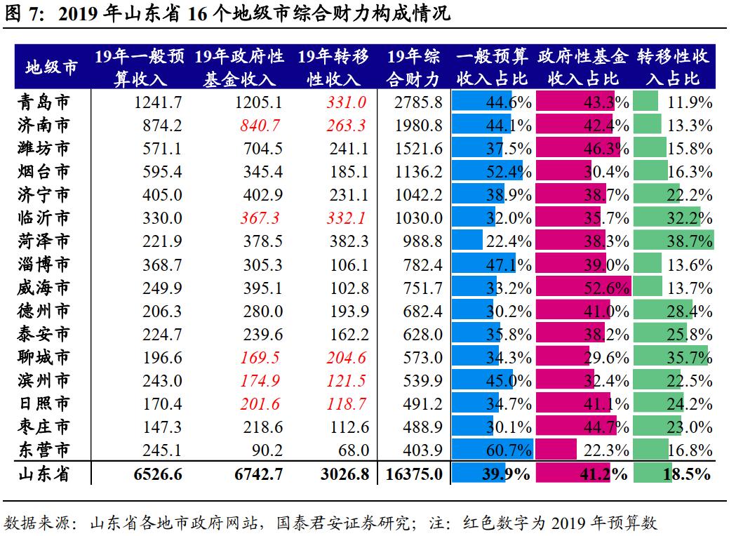烟台与威海谁的gdp高_中国的下一个 青岛 ,不是烟台也不是威海,人均GDP超17万(3)