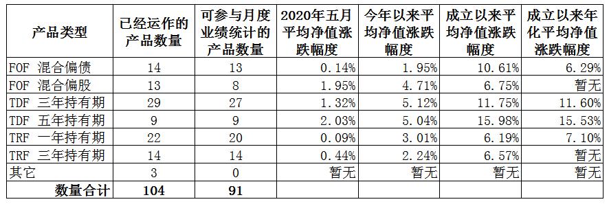 【第1005期】FOF及养老基金月评(2020年5月)