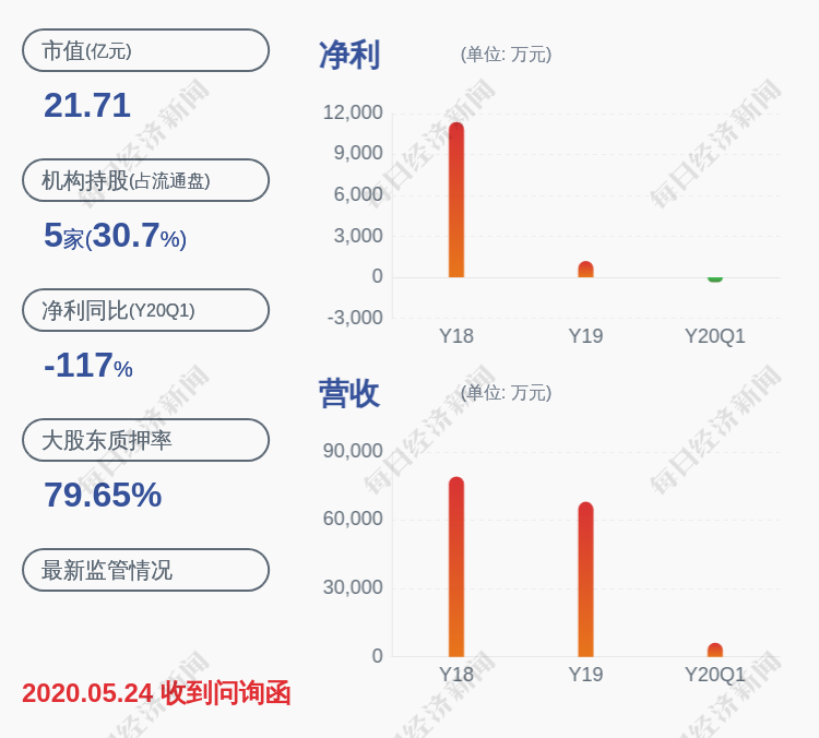 三盛教育:持股5%以上股东王文清解除质押100万股