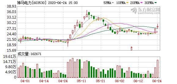 神马电力(603530)龙虎榜数据(06-24)