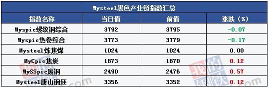 Mysteel产经晚餐:徐州多家钢企准备停产 放宽外商投资准入
