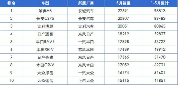 5月SUV畅销榜自主品牌和日系车占据八席