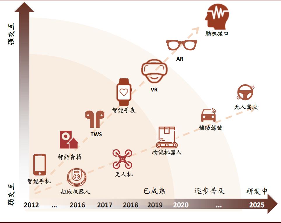 中金:L4无人驾驶面技术挑战 短期还未看到大规模商业曙光