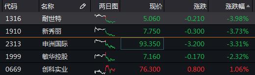 港股异动 | 港股出口型股普跌 耐世特(1316.HK)跌近4%